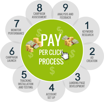 Google AdWords Pay Per Click for Houston Business Website Marketing