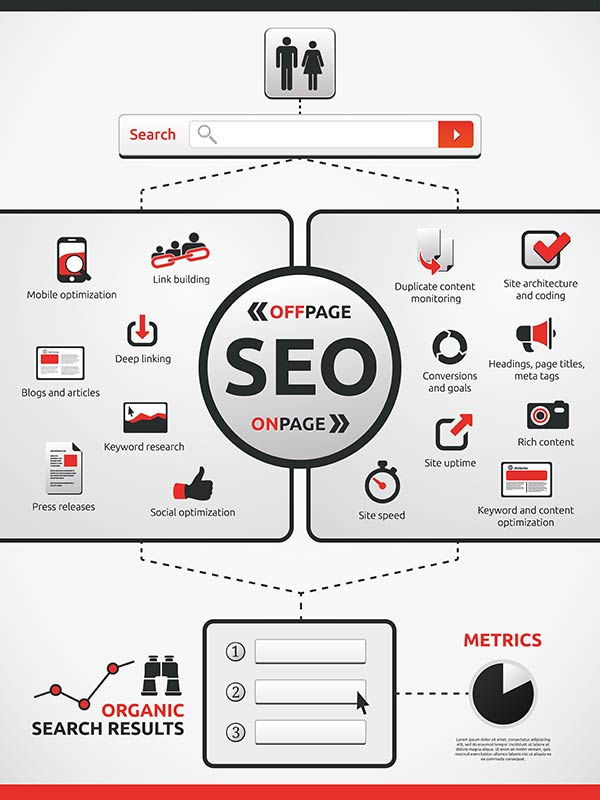 Houston SEO (Search Engine Optimization) Services